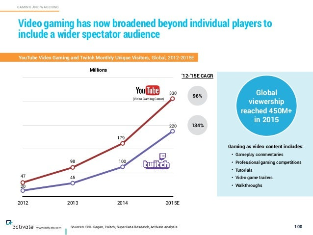 2012 2013 2014 2015E Sources: SNL Kagan, Twitch, SuperData Research, Activate analysis 100 GAMING AND WAGERING C www.activ...