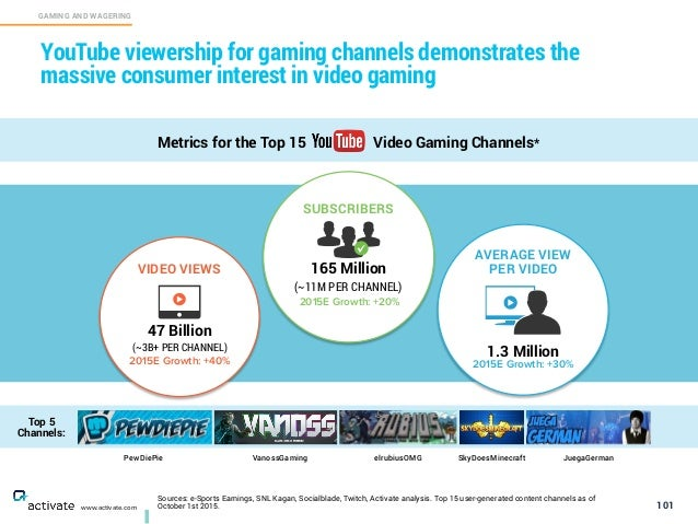 Sources: e-Sports Earnings, SNL Kagan, Socialblade, Twitch, Activate analysis. Top 15 user-generated content channels as o...