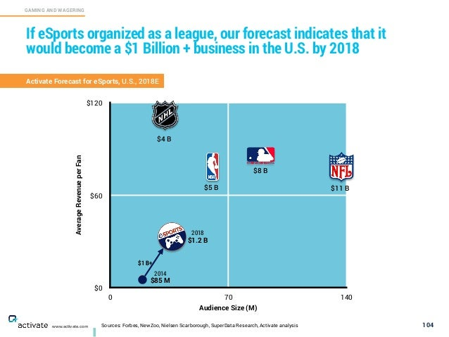 Sources: Forbes, NewZoo, Nielsen Scarborough, SuperData Research, Activate analysis 104 GAMING AND WAGERING C www.activate...
