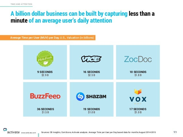 A billion dollar business can be built by capturing less than a minute of an average user's daily attention 11 TIME AND AT...