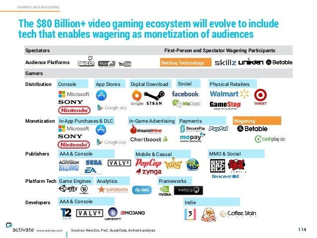 Sources: NewZoo, PwC, SuperData, Activate analysis 114 GAMING AND WAGERING C www.activate.com The $80 Billion+ video gamin...