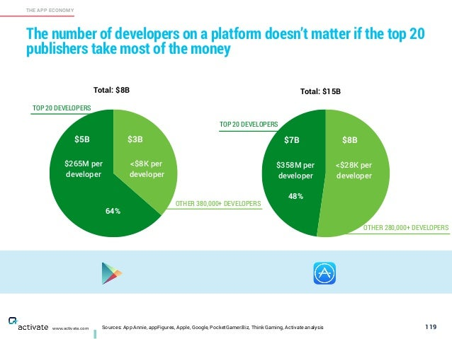 119 THE APP ECONOMY www.activate.com The number of developers on a platform doesn't matter if the top 20 publishers take m...