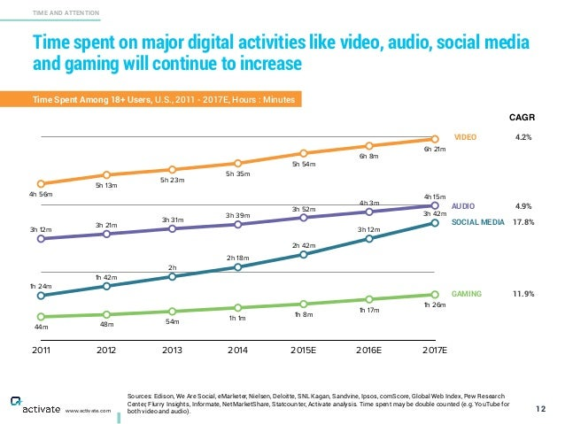 Time spent on major digital activities like video, audio, social media and gaming will continue to increase 12 TIME AND AT...