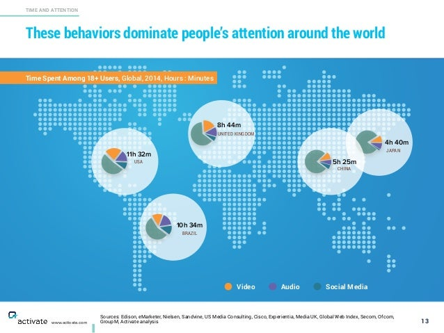 These behaviors dominate people's attention around the world 13 TIME AND ATTENTION www.activate.com USA 11h 32m BRAZIL 10h...