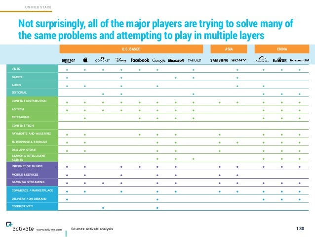 130 Not surprisingly, all of the major players are trying to solve many of the same problems and attempting to play in mul...