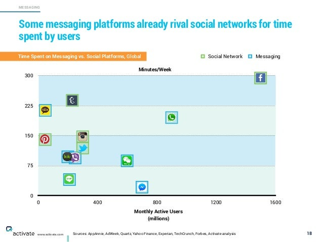 0 75 150 225 300 0 400 800 1200 1600 Social Network Messaging Sources: AppAnnie, AdWeek, Quartz, Yahoo Finance, Experian, ...
