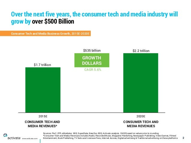 Over the next five years, the consumer tech and media industry will grow by over $500 Billion 2www.activate.com Consumer T...