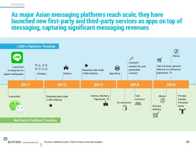 Sources: AdWeek, Quartz, Yahoo Finance, Activate analysis 23 MESSAGING www.activate.com As major Asian messaging platforms...
