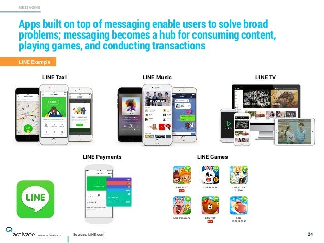 Sources: LINE.com 24 MESSAGING www.activate.com Apps built on top of messaging enable users to solve broad problems; messa...