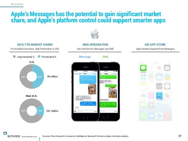 Sources: Pew Research, Consumer Intelligence Research Partners, Apple, Activate analysis 27 MESSAGING www.activate.com App...