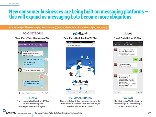 Sources: Fortune, WSJ, Skift, TechCrunch, Activate analysis 30 MESSAGING www.activate.com New consumer businesses are bein...