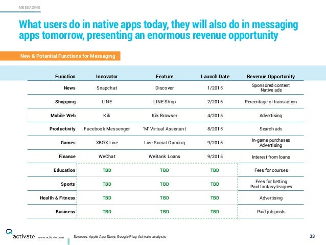 Sources: Apple App Store, Google Play, Activate analysis 33 MESSAGING www.activate.com What users do in native apps today,...