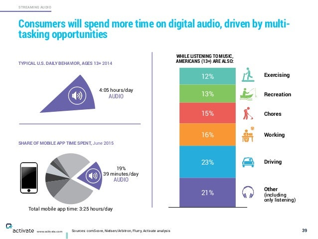 TYPICAL U.S. DAILY BEHAVIOR, AGES 13+ 2014 Sources: comScore, Nielsen/Arbitron, Flurry, Activate analysis 39 STREAMING AUD...
