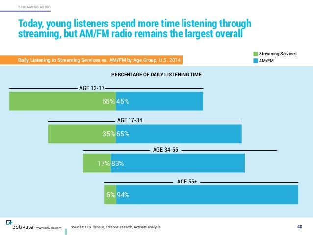Sources: U.S. Census, Edison Research, Activate analysis 40 STREAMING AUDIO www.activate.com Today, young listeners spend ...