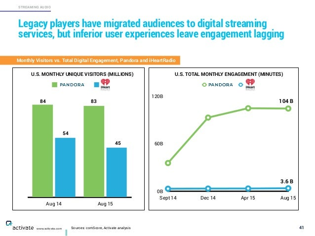 Sources: comScore, Activate analysis 41 STREAMING AUDIO www.activate.com Legacy players have migrated audiences to digital...