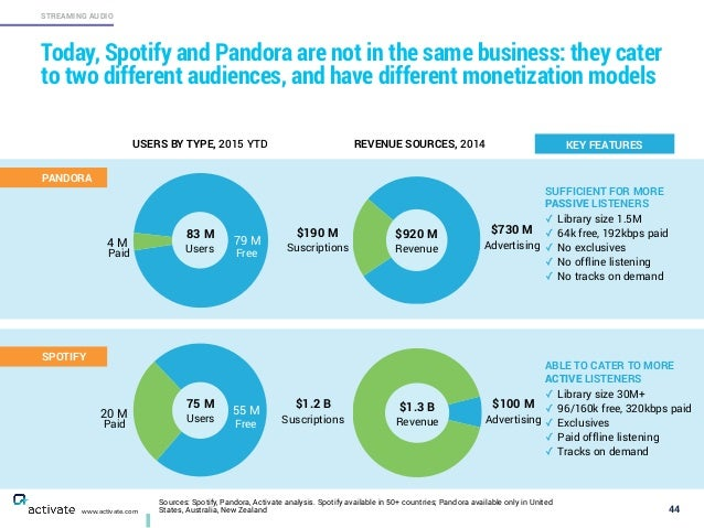 Sources: Spotify, Pandora, Activate analysis. Spotify available in 50+ countries; Pandora available only in United States,...