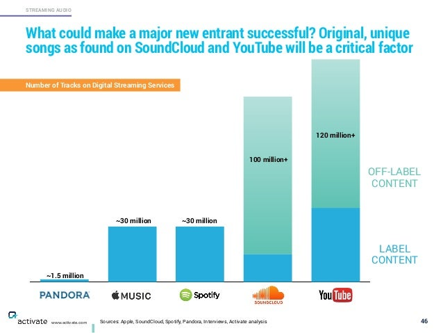 Sources: Apple, SoundCloud, Spotify, Pandora, Interviews, Activate analysis 46 STREAMING AUDIO www.activate.com What could...