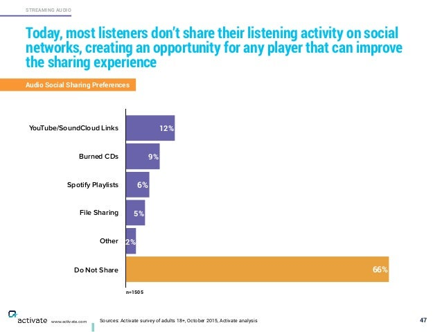 Sources: Activate survey of adults 18+, October 2015, Activate analysis 47 STREAMING AUDIO www.activate.com Today, most li...