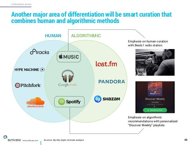 Sources: Spotify, Apple, Activate analysis 48 STREAMING AUDIO www.activate.com Another major area of differentiation will ...