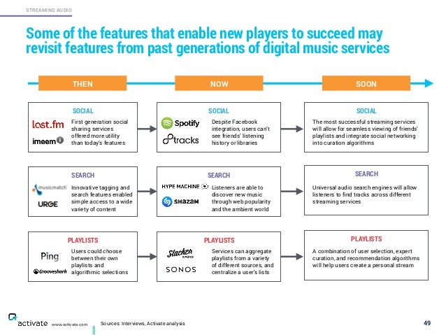 Sources: Interviews, Activate analysis 49 STREAMING AUDIO www.activate.com Some of the features that enable new players to...