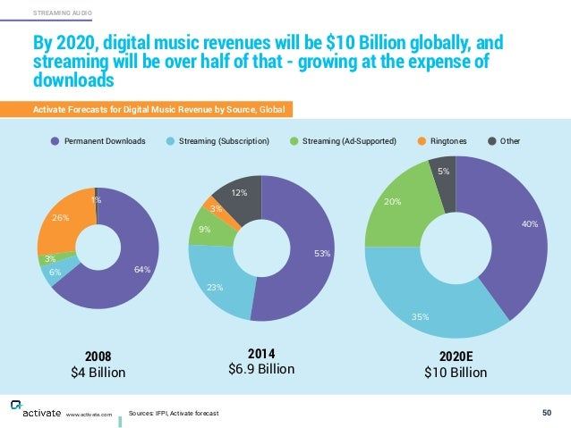 Sources: IFPI, Activate forecast 50 STREAMING AUDIO www.activate.com By 2020, digital music revenues will be $10 Billion g...