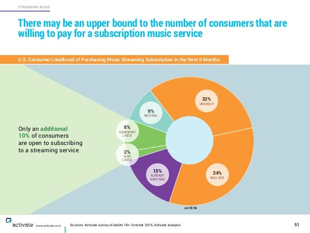 51 STREAMING AUDIO www.activate.com There may be an upper bound to the number of consumers that are willing to pay for a s...