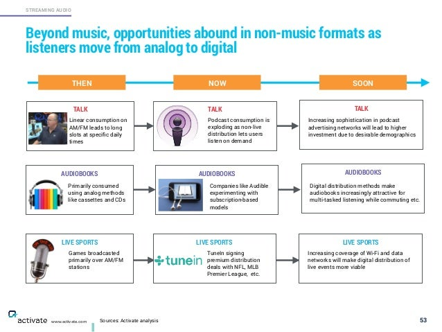 Sources: Activate analysis 53 STREAMING AUDIO www.activate.com Beyond music, opportunities abound in non-music formats as ...
