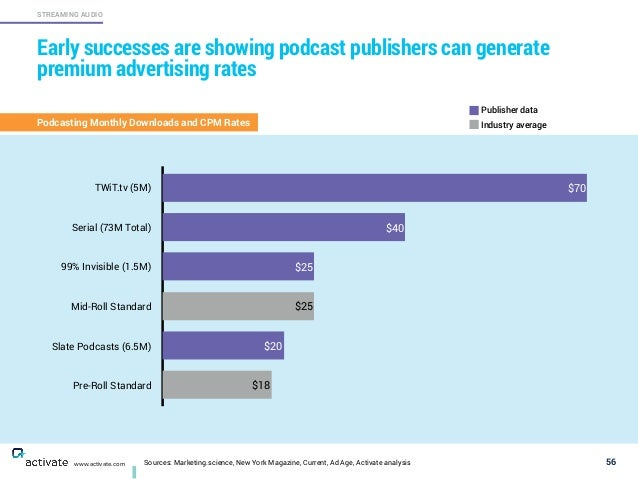 Sources: Marketing.science, New York Magazine, Current, Ad Age, Activate analysis 56 STREAMING AUDIO www.activate.com Earl...