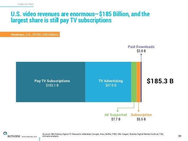 Sources: BIA/Kelsey, Digital TV Research, eMarketer, Google, Hulu, Netflix, PWC, SNL Kagan, Statista Digital Market Outloo...