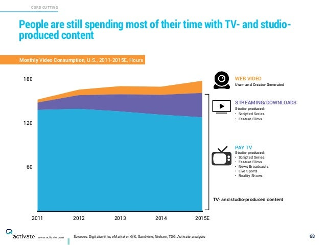 Sources: Digitalsmiths, eMarketer, GfK, Sandvine, Nielsen, TDG, Activate analysis CORD CUTTING X C www.activate.com People...