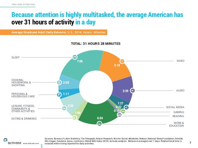 Because attention is highly multitasked, the average American has over 31 hours of activity in a day 7 TIME AND ATTENTION ...