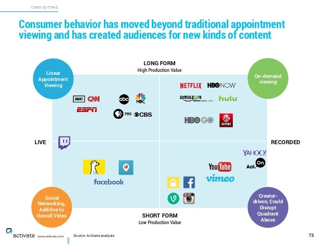 Consumer behavior has moved beyond traditional appointment viewing and has created audiences for new kinds of content 73 C...