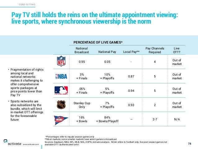 *Percentages refer to regular season games only **Most markets; some smaller markets have select games on broadcast Source...