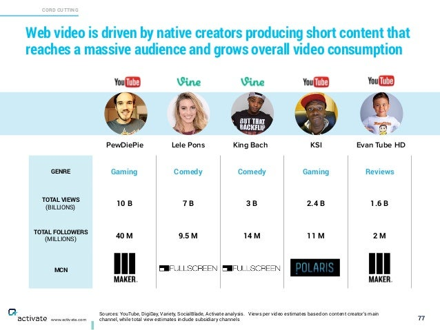 Sources: YouTube, DigiDay, Variety, SocialBlade, Activate analysis. Views per video estimates based on content creator's m...