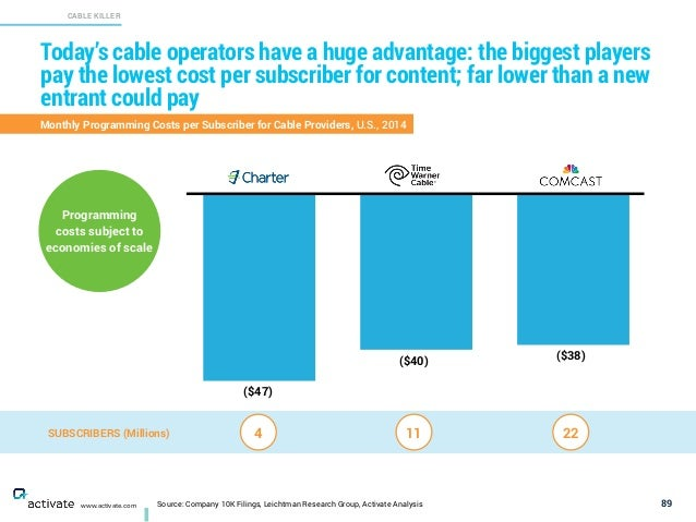 Source: Company 10K Filings, Leichtman Research Group, Activate Analysis 89www.activate.com Today's cable operators have a...