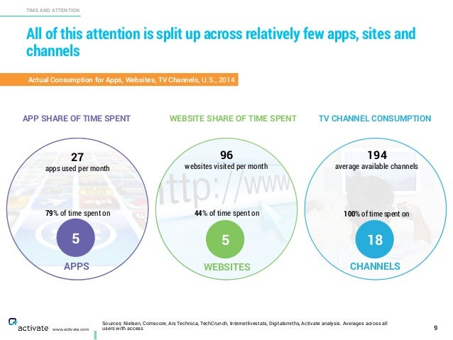 All of this attention is split up across relatively few apps, sites and channels 9 TIME AND ATTENTION www.activate.com APP...