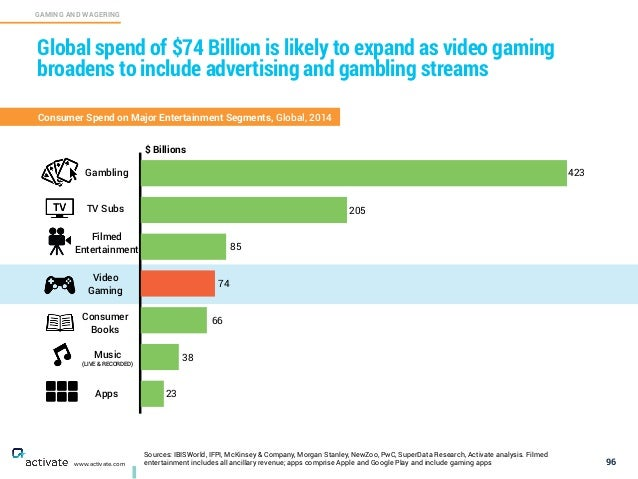 96 GAMING AND WAGERING C www.activate.com Global spend of $74 Billion is likely to expand as video gaming broadens to incl...