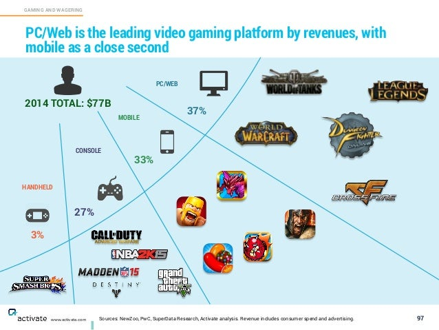 Sources: NewZoo, PwC, SuperData Research, Activate analysis. Revenue includes consumer spend and advertising. 97 GAMING AN...