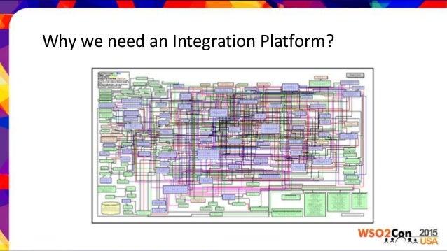 Introduction To Wso2 Integration Platform