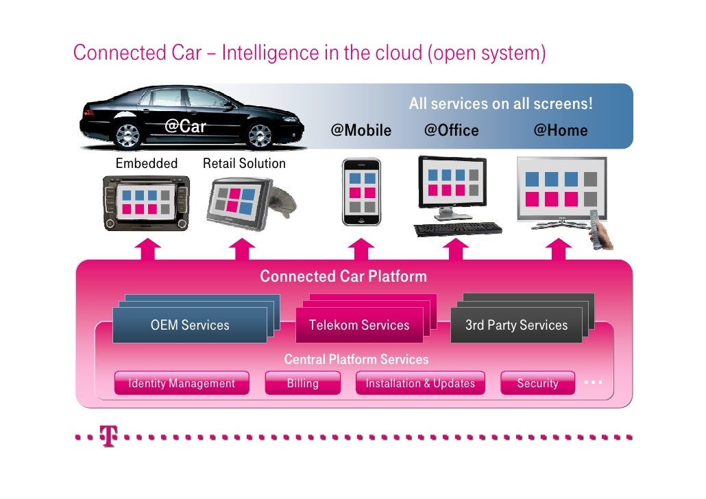 WSO2 @ Connected Car