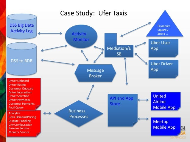 case study database management system View abstract and ordering information for case studies written and the aerobotics case provides an in-depth analysis of the the wealth management.