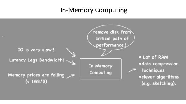 In-Memory Computing: How, Why? and common Patterns
