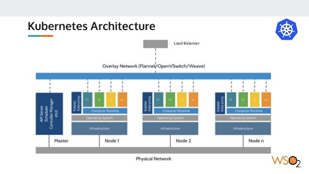 Wso2 kubernetes reference architecture nov 2017 for Architecture kubernetes