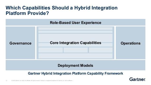 WSO2Con EU 2018] The Hybrid Integration Platform: Can You Be