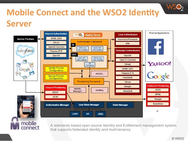 Wso2 Ecosystem Platform For Connected Telco