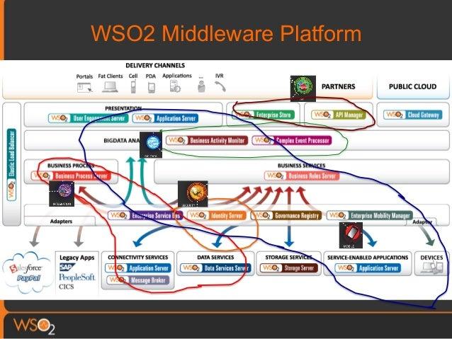 Wso2 Telco The Open Source Digital Enablement Platform