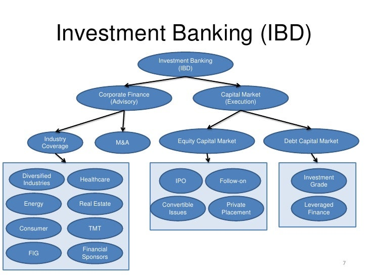 Unofficial Guide To Investment Banking