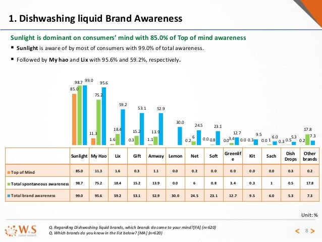 Distributor Failure Rates in Amway (Quixtar)