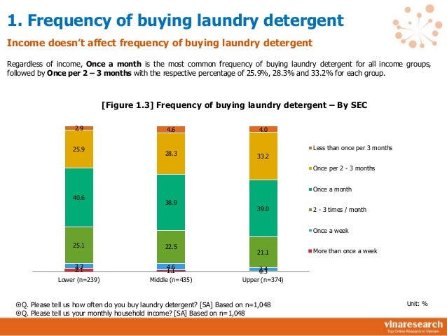 market study organic detergent Safety & precautions: keep this and all cleaning products out  of the reach of children if detergent comes in contact with your skin,.