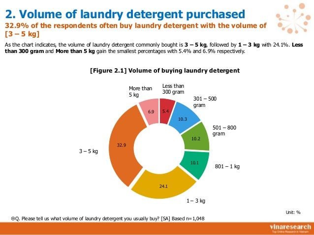 market study organic detergent Making homemade laundry detergent is easy,  the same cannot be said for most of the commercial detergents sold in the market today  i do organic gardening,.